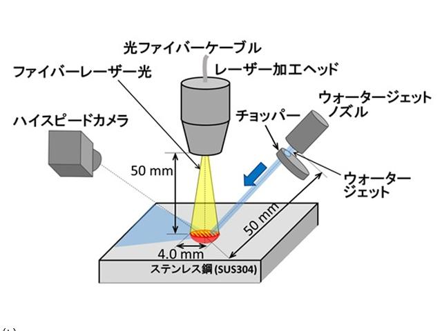 原研ら,廃炉向けにレーザー+水ジェット技術を開発