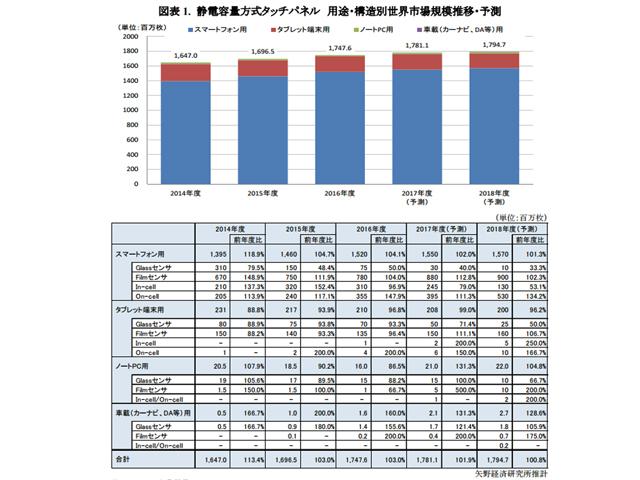 2017年度タッチパネル市場,前年度比101.9%の17億8,110万枚
