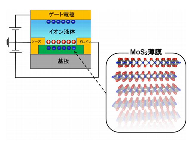 東大,空間反転対称性の破れに基づく超伝導ダイオードを実現