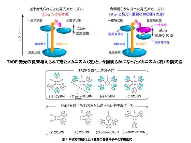 産総研ら,次世代有機ELの発光原理を解明
