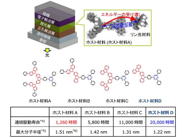 NHK,長寿命の有機EL材料の特徴を発見