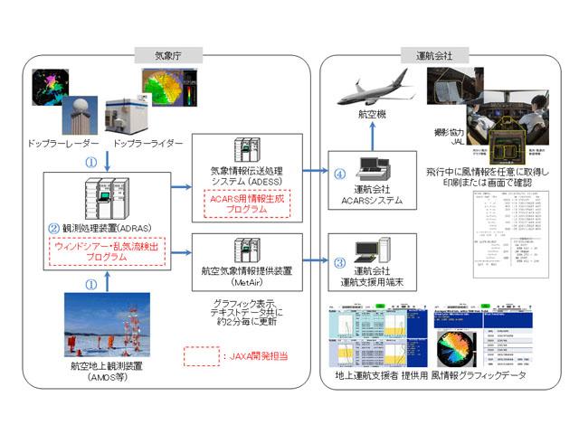 JAXA,LiDARなどによる着陸時の風情報提供を開始