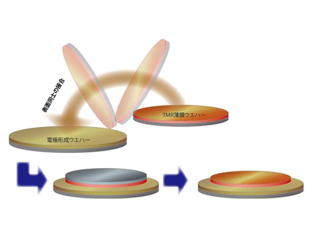産総研,MRAMの3次元積層プロセスを開発
