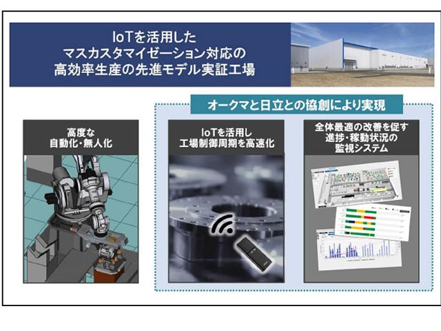 オークマと日立,IoTによる高効率工場を共創