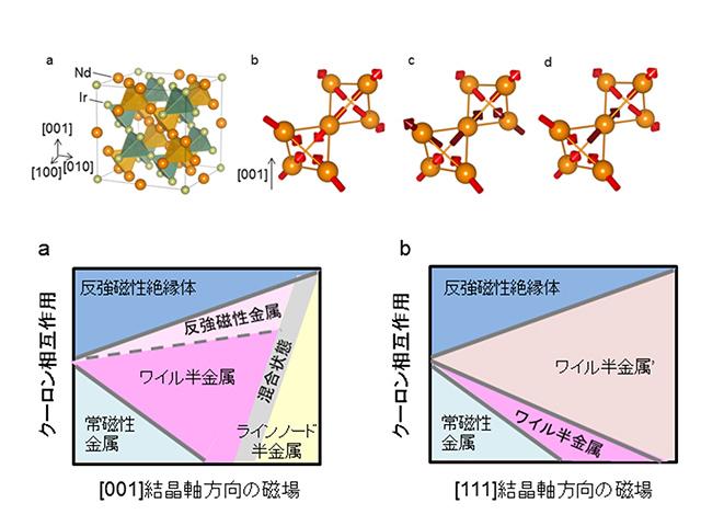 理研ら,固体中の相対論的電子による相転移を発見