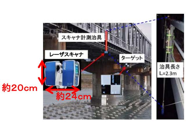 JR東海,橋脚防護ブロックのレーザー計測技術開発