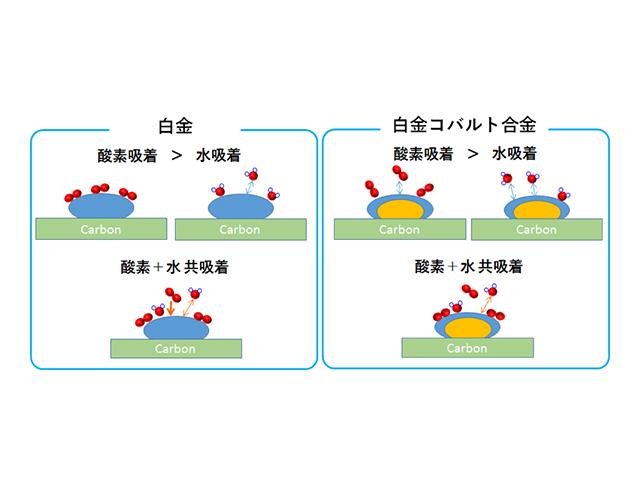 東大ら,蛍光X線吸収分光法で電池性能低下の原因を解明