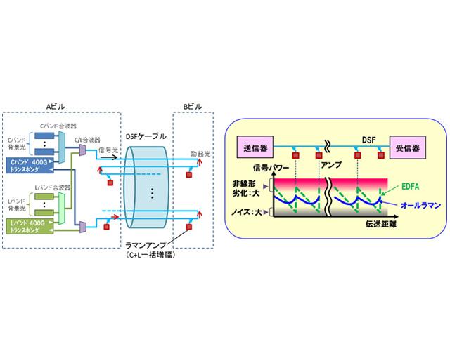 NTT,既設ファイバーで400Gb/sマルチバンド伝送に成功