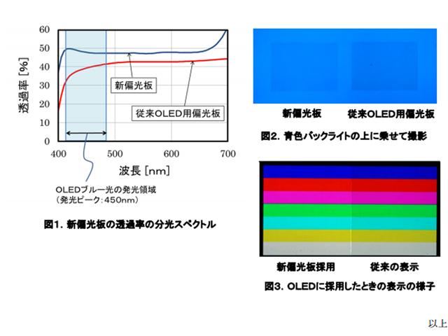 ポラテクノ,青色光の透過率を上げた偏光板を開発