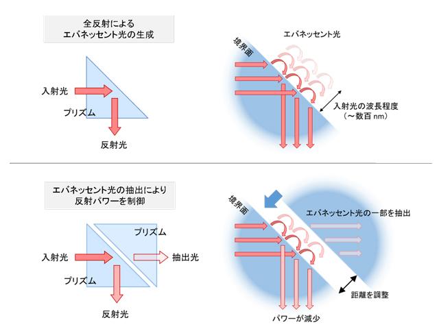 産総研,高出力レーザーの精密パワー制御に成功
