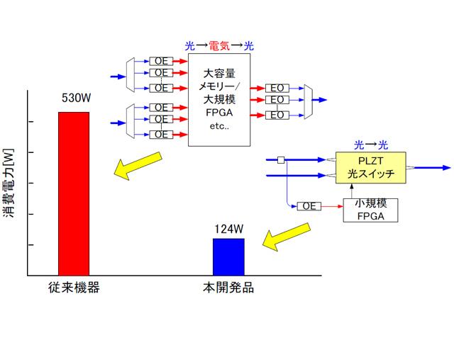 NEDOプロ,低消費電力8K DWDM伝送装置を開発