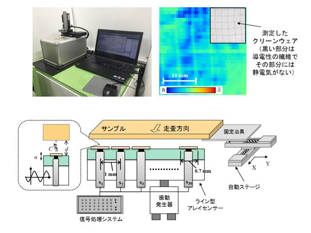 産総研,静電気の可視化に成功