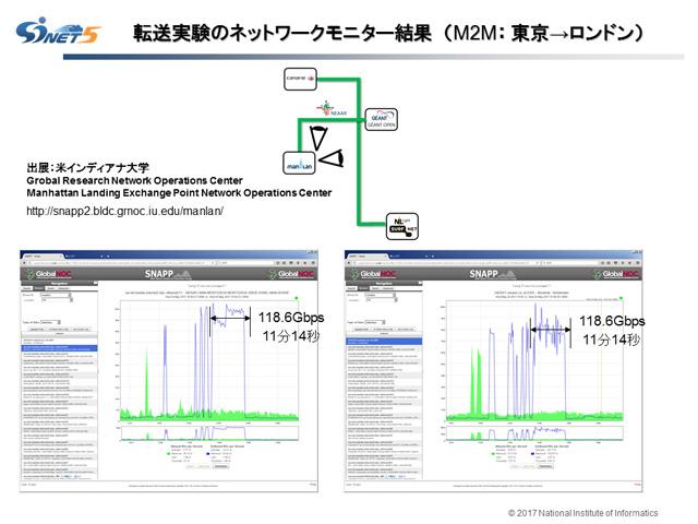NII,日欧間で131Gb/sのデータ転送に成功