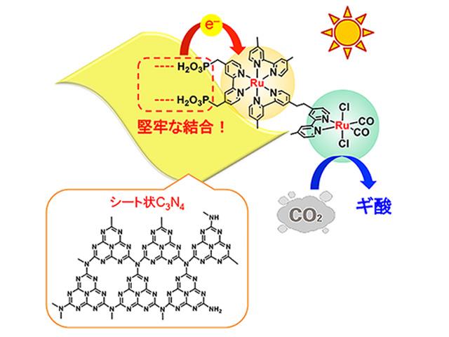 東工大ら,CO2を高効率に再資源化する光触媒を開発