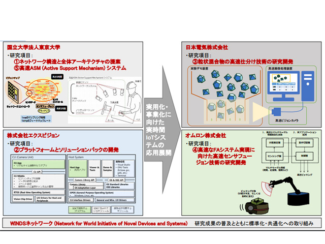 NEDO,IoTに向けた技術開発テーマを決定