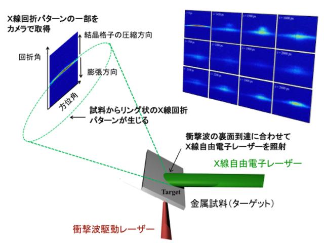 阪大ら,XFELで超高速衝突破壊を原子レベルで観察