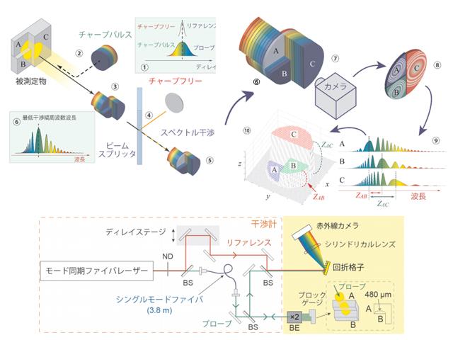 電通大,大型物の測定が可能な光コムイメージングを開発