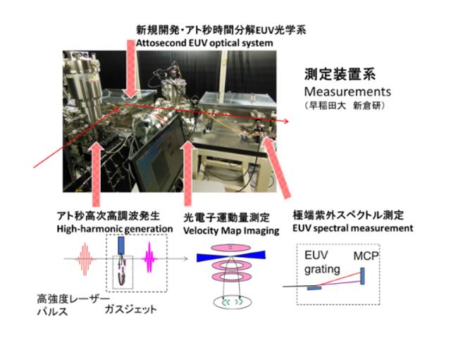 早大ら,アト秒レーザーで電子波動関数をイメージング