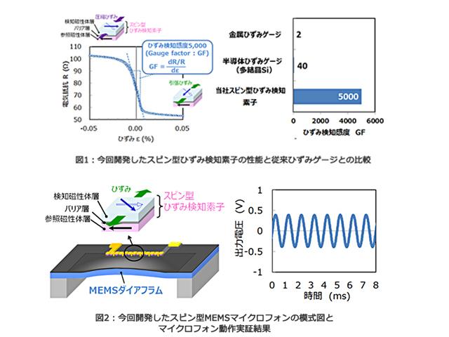 東芝,スピン型ひずみ検知素子を開発