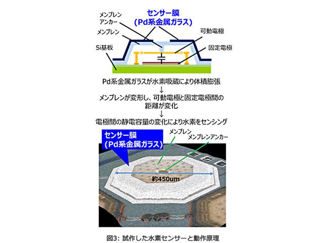 東芝,超低消費電力水素センサーを開発