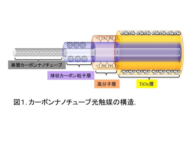 岡山大,可視光で水素製造効率47%の光触媒を開発