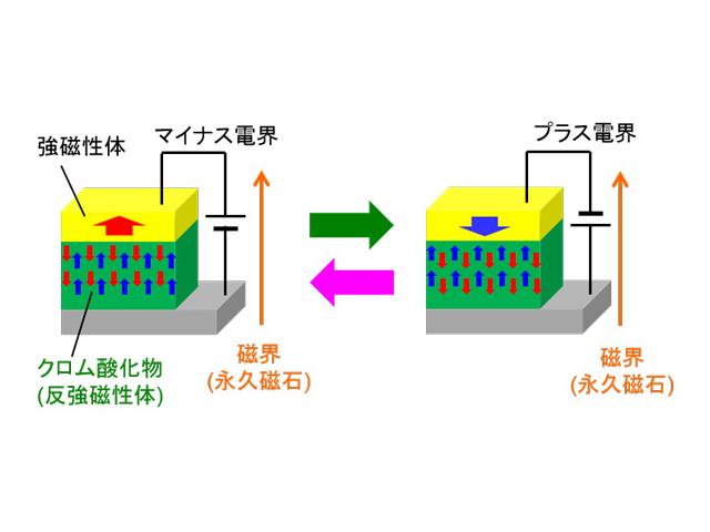 東北大ら,反強磁性体スピンを反転する電圧を2桁減