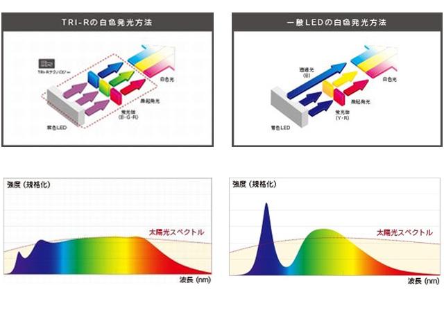 東芝マテ,ソウル半導体と新LEDを開発