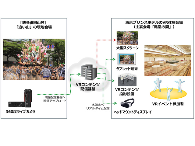 NECグループら,博多祇園をリアルタイムVR配信