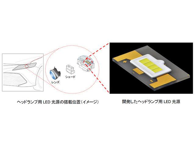 豊田合成,自動車ヘッドランプ用LEDを開発