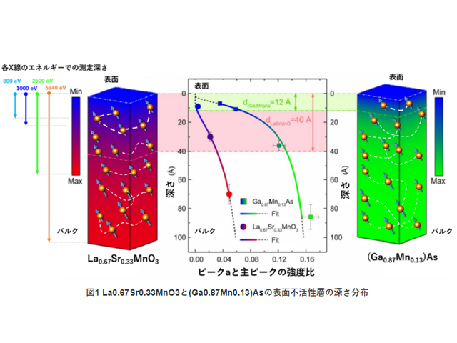 NAISTら,スピントロニクス材料の表面不活性層の深さを分析
