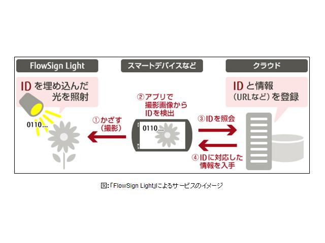 富士通の可視光通信サービス,アトラクションで採用