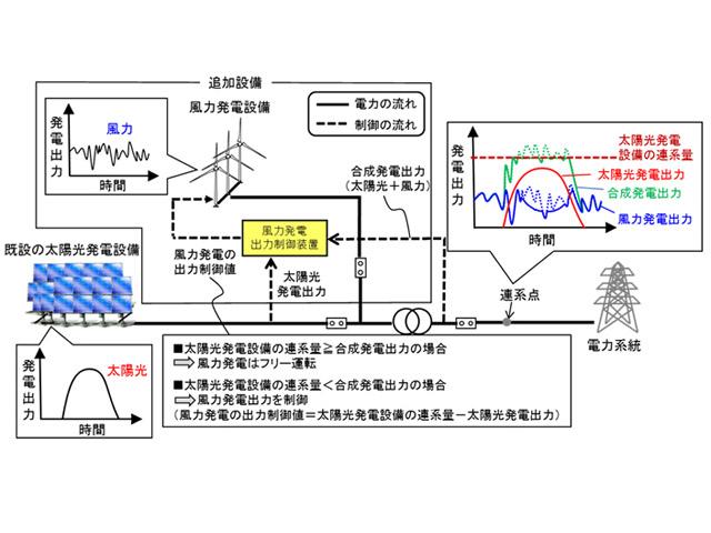 日立パワー,太陽光発電協調型風力発電システムを開発