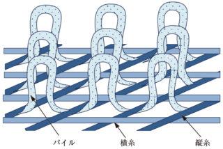 図1 パイル型の構造モデル
