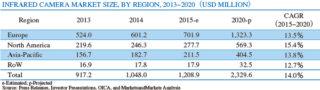 表1 赤外線カメラ世界市場(金額ベース)