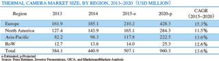 表2 サーマルカメラ世界市場(金額ベース)