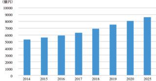 図1 レーザー光源・発振器市場 ※2016年は見込み,2017年以降は予測