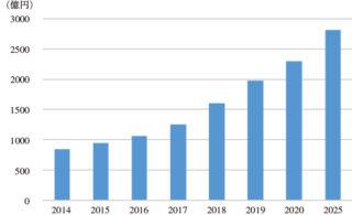 図2 通信用半導体レーザー市場の推移 ※2016年は見込み,2017年以降は予測