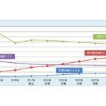 OLEDパネル採用4K TV,2022年には57.5%にの画像
