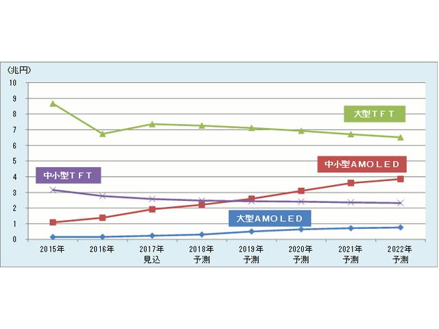 OLEDパネル採用4K TV,2022年には57.5%に