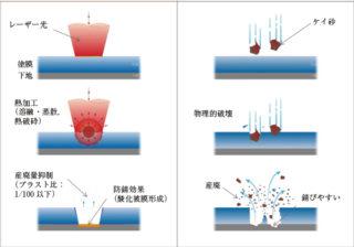 レーザー工法とブラスト工法との違い
