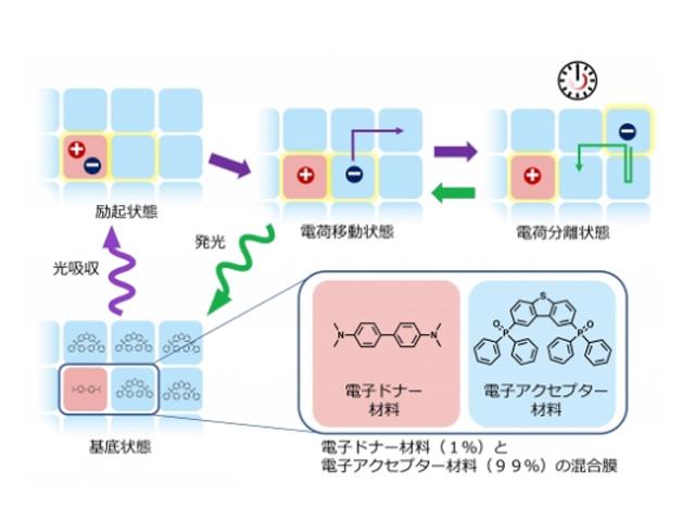 九大,レアメタルフリーの蓄光材を開発