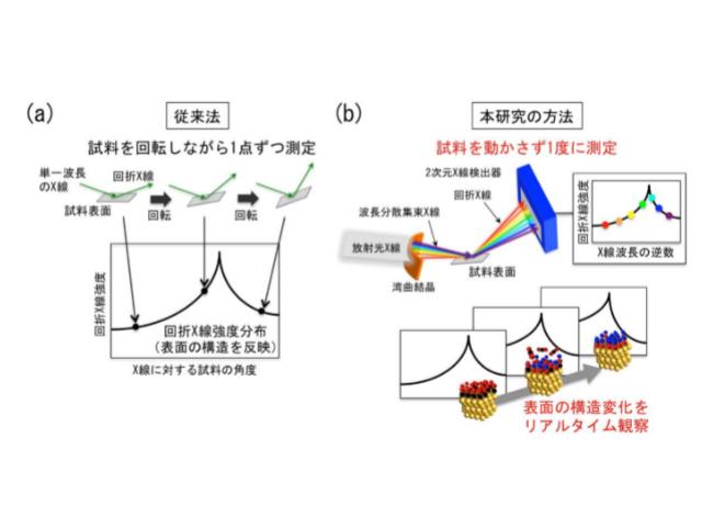 産総研ら,界面での原子の動きをリアルタイム観察