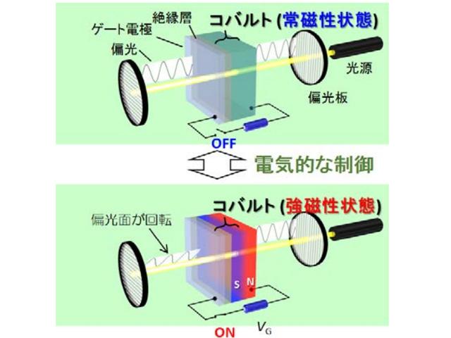 東大ら,ファラデー効果による電気的光制御に成功