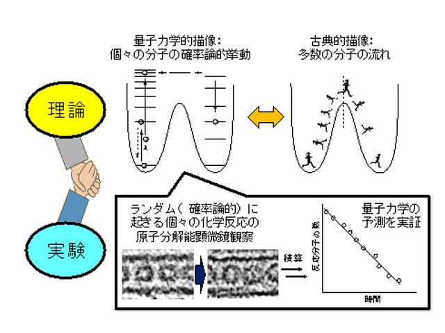 東大,分子反応における量子力学...