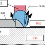 レーザークリーニング技術と実用の可能性の画像