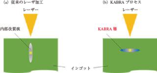 図1 改質痕とKABRA層の形成方向の違い(断面図)