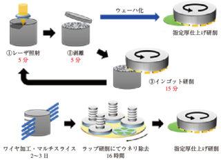 図3 KABRAプロセス(上)と既存プロセスとの加工時間の比較