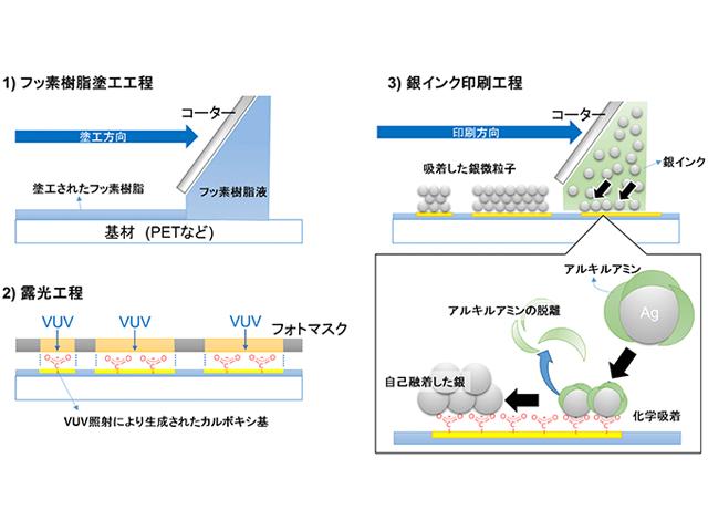田中貴金属,銀ナノインクで曲がるタッチパネルを実現
