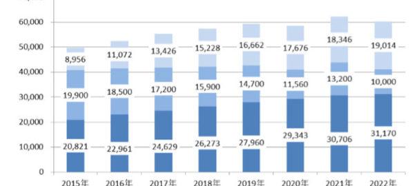 2022年の世界カーナビ市場,3,117万台まで拡大