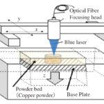 阪大,青色レーザーによるSLM方式積層装置を開発 ─純銅の高精細造形に成功の画像